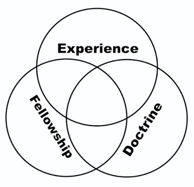 """""""There are three Dimensions of Truth …Experience, Doctrine, and Fellowship."""""""